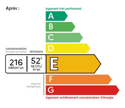 Réforme du DPE: nouveau diagnostic énergétique dès juillet 2021